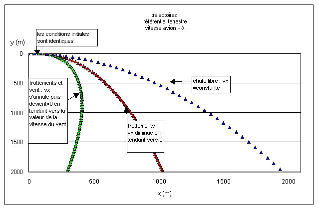 simulateur chute libre vitesse